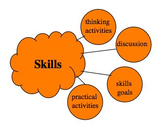 ITS Education Asia Article - THE SKILLS OF PROBLEM SOLVING